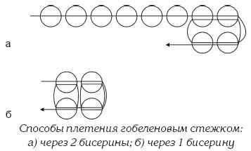 квадратный стежок