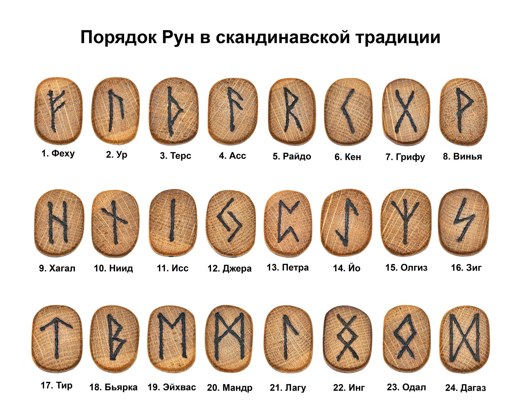 Рунические расклады простые схемы для гаданий
