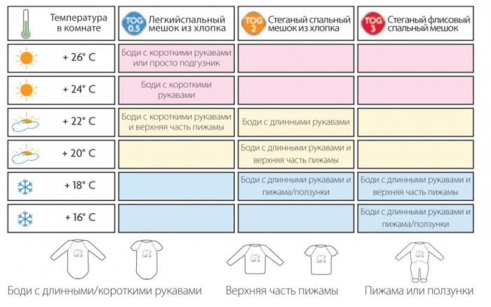 таблица температуры